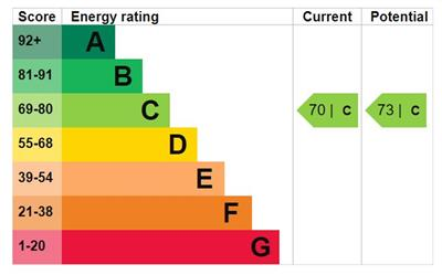 EPC Graph for Rush Green Road, Romford